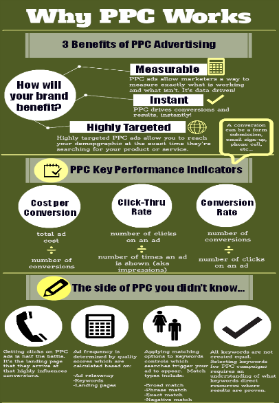 Why Pay Per Click (PPC) Works